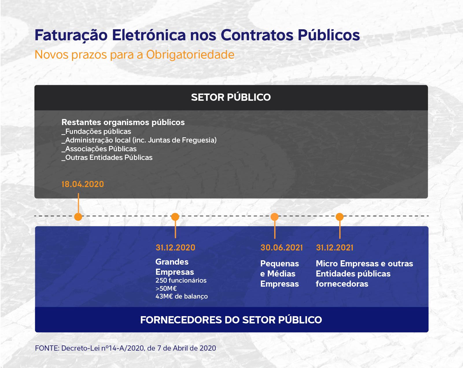 Faturação eletrónica nos Contratos Públicos